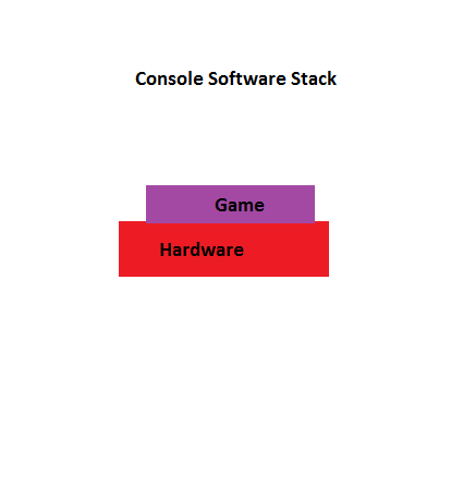 Going Live-console-stack-png